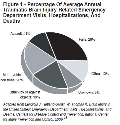 the causes and prevalence of traumatic brain injuries in the united states Any trauma that causes jarring acceleration or deceleration of the brain within the   estimates of the prevalence of chronic pain in patients with tbi vary  va and  us department of defense address treatment of posttraumatic.