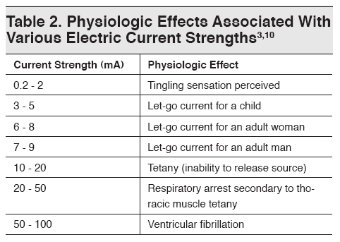 Electrical Source Including Transcutaneous Nerve Stimulators Which Caused Tetanic Paralysis Of The Chest Wall And Respiratory Arrest In One