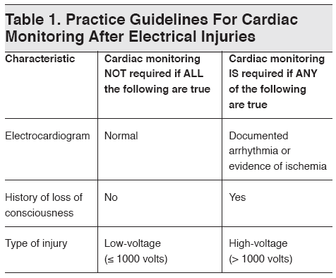 practice guidelines for burn care