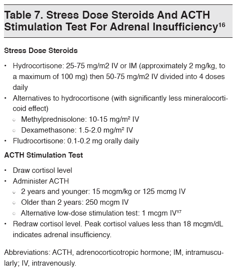 stress dose steroids and acth stimulation test for adrenal insufficiency, Skeleton