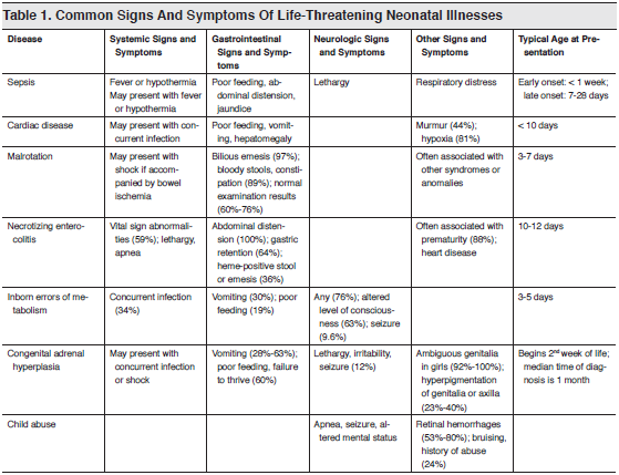 Table 1. Common Signs And Symptoms Of Life-Threatening Neonatal Illnesses