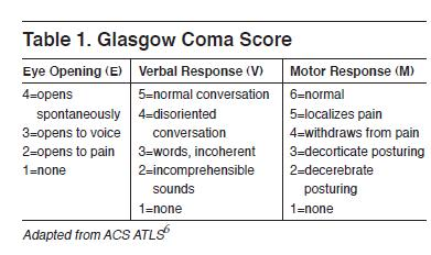 comparison of neurological assessment tools gcs Neurological assessment using the glasgow coma scale (gcs) expected outcome • the glasgow coma score forms part of the patient's physical assessment and will be • to record a response on the icu flowchart or the neurological observations (gcs) chart.