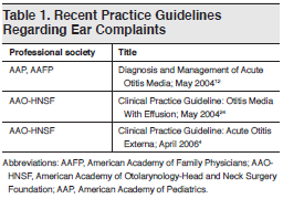 Table 1. Recent Practice Guidelines