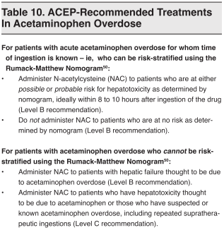 Table 10. ACEP-Recommended Treatments In Acetaminophen Overdose
