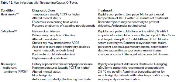 Non-infectious Life-Threatening Causes Of Fever In The Elderly