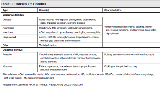 occurrence characteristics and treatment of tinnitus People are affected by hearing loss differently learn more about the different causes of hearing loss, signs of hearing loss, and types of hearing loss.