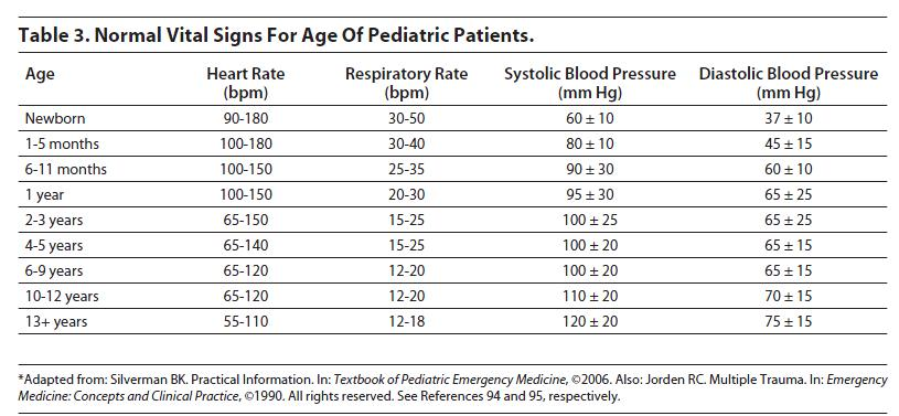 pediatric vitals