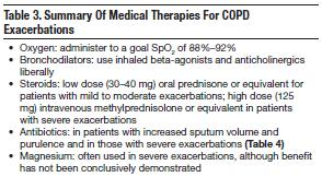copd exacerbation clinical practice guidelines