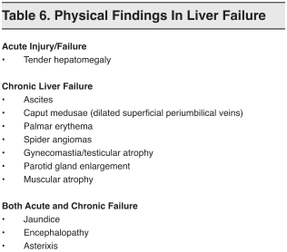 Table 6. Physical Findings In Liver Failure