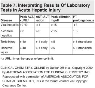 Table 7. Interpreting Results Of Laboratory Tests In Acute Hepatic Injury