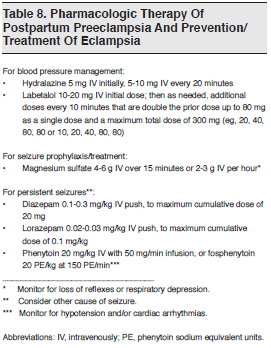 Table 8. Pharmacologic Therapy Of Postpartum Preeclampsia And Prevention Treatment Of Eclampsia