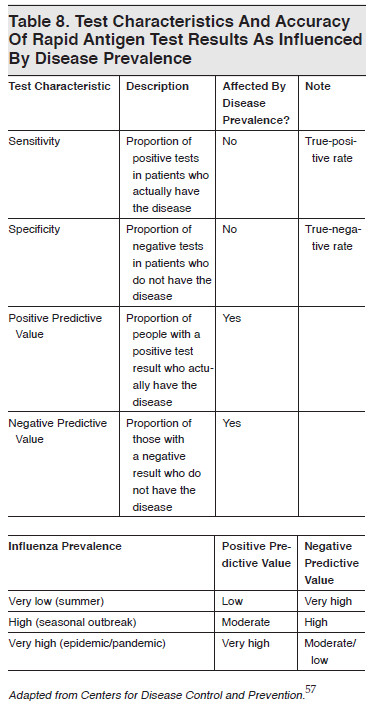 Table 8. Test Characteristics And Accuracy Of Rapid Antigen Test Results As Influenced By Disease Prevalence in emergency medicine practice with evidence  ...