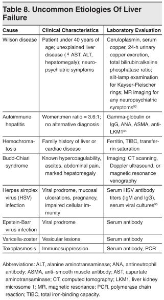 Table 8. Uncommon Etiologies Of Liver Failure