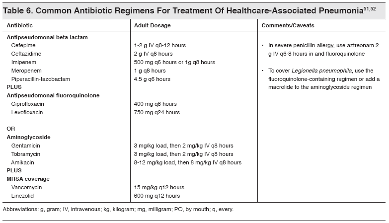 types of antibiotics used to treat pneumonia