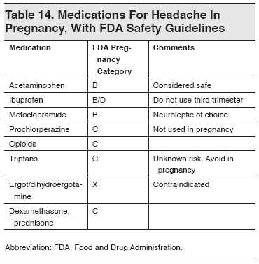Contraindications in metoclopramide of pregnancy