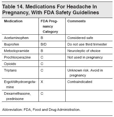 Contraindications in metoclopramide of pregnancy