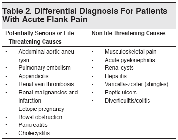 Table 2. Differential Diagnosis For Patients With Acute Flank Pain