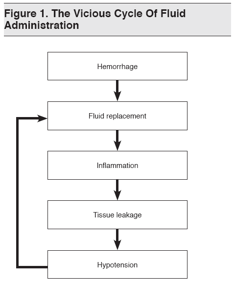 Figure 1. The Vicious Cycle Of Fluid Administration