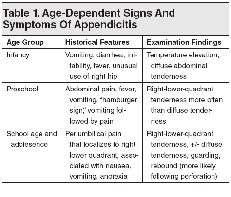 table 1_ age-dependent signs and symptoms of appendicitis, Human body