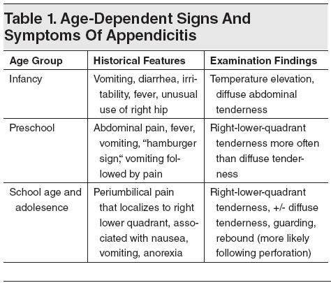 Symptoms Appendicitis Adults Related Keywords - Symptoms ...