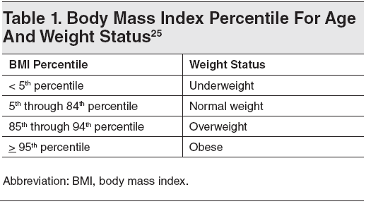 Table 1. Body Mass Index Percentile For Age And Weight Status