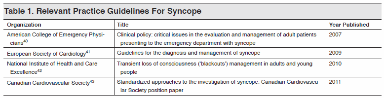 Table 1. Relevant Practice Guidelines For Syncope