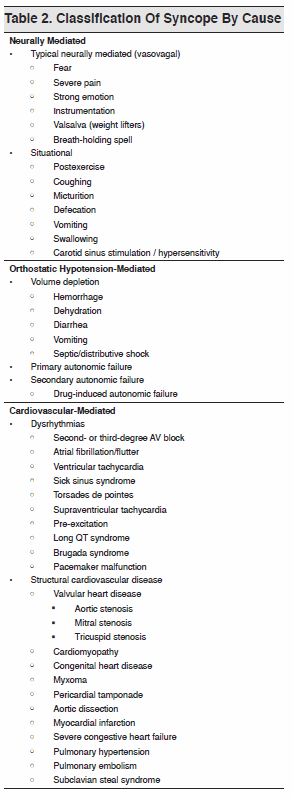 Table 2. Classification Of Syncope By Cause