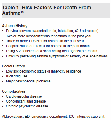 Table 1. Risk Factors For Death From Asthma