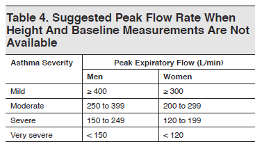 Table 4. Suggested Peak Flow Rate When Height And Baseline Measurements Are Not Available