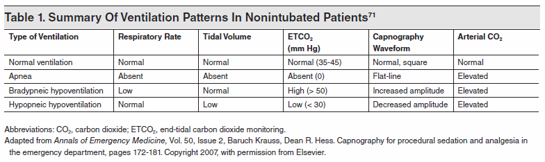 Table 1. Summary Of Ventilation Patterns In Nonintubated Patients