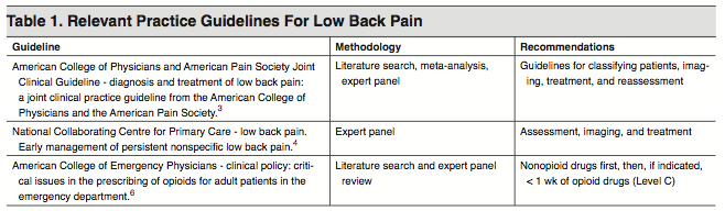 Table 1. Relevant Practice Guidelines For Low Back Pain