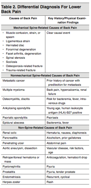 Table 2. Differential Diagnosis For Lower Back Pain