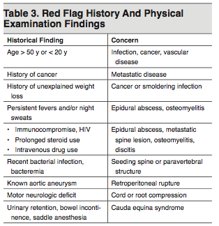 Table 3. Red Flag History And Physical Examination Findings