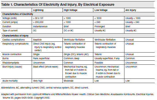 Table 1. Characteristics Of Electricity And Injury By Electrical Exposure
