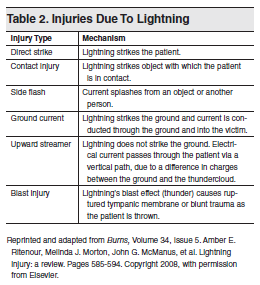 Table 2. Injuries Due To Lightning